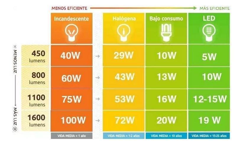 Importancia de la tecnología LED Más lúmenes, menos energía